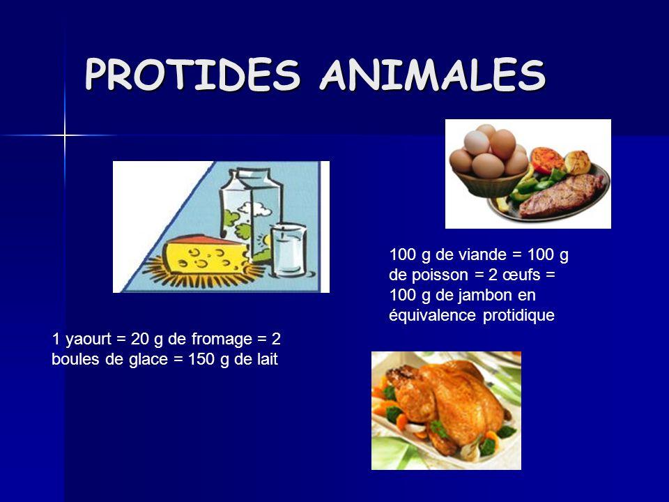 PROTIDES ANIMALES 100 g de viande = 100 g de poisson = 2 œufs = 100 g de jambon en équivalence protidique 1 yaourt = 20 g de fromage = 2 boules de glace = 150 g de lait