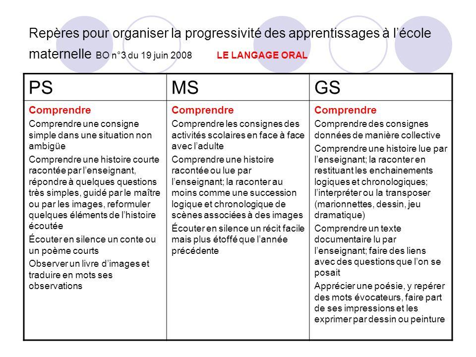 Repères pour organiser la progressivité des apprentissages à lécole maternelle BO n°3 du 19 juin 2008 LE LANGAGE ORAL PSMSGS Comprendre Comprendre une