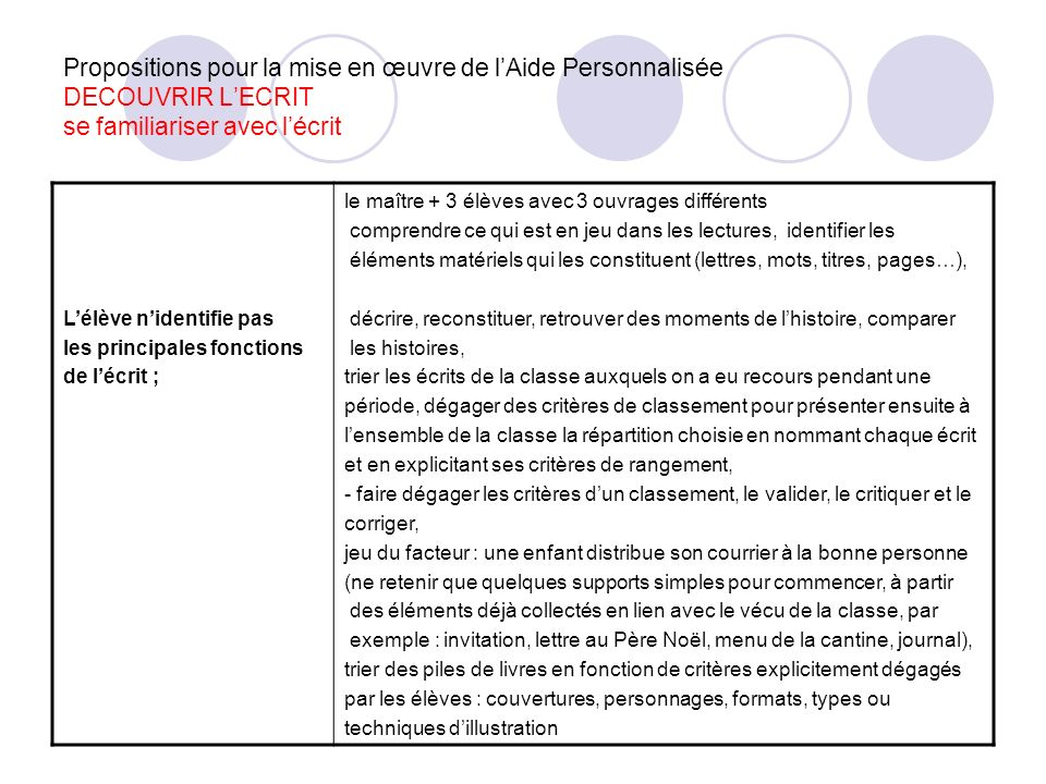 Propositions pour la mise en œuvre de lAide Personnalisée DECOUVRIR LECRIT se familiariser avec lécrit Lélève nidentifie pas les principales fonctions