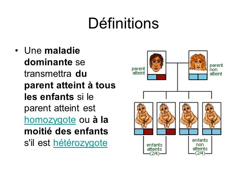 Définitions Une maladie dominante se transmettra du parent atteint à tous les enfants si le parent atteint est homozygote ou à la moitié des enfants s
