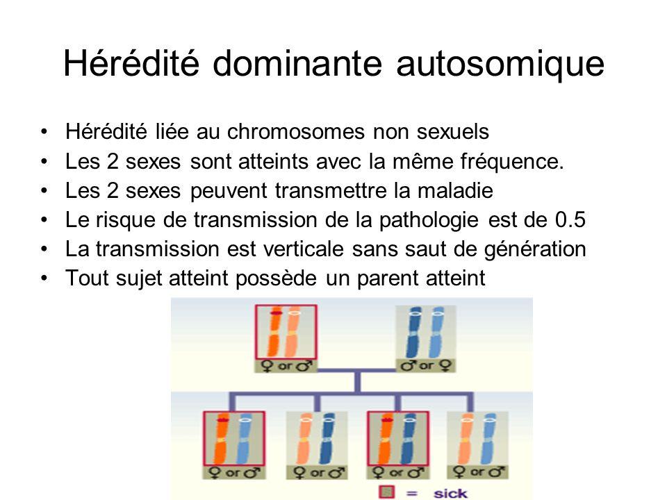 Hérédité dominante autosomique Hérédité liée au chromosomes non sexuels Les 2 sexes sont atteints avec la même fréquence. Les 2 sexes peuvent transmet