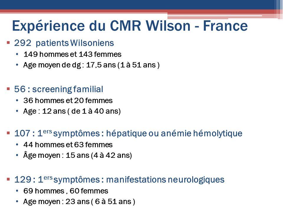 Expérience du CMR Wilson - France 292 patients Wilsoniens 149 hommes et 143 femmes Age moyen de dg : 17,5 ans (1 à 51 ans ) 56 : screening familial 36