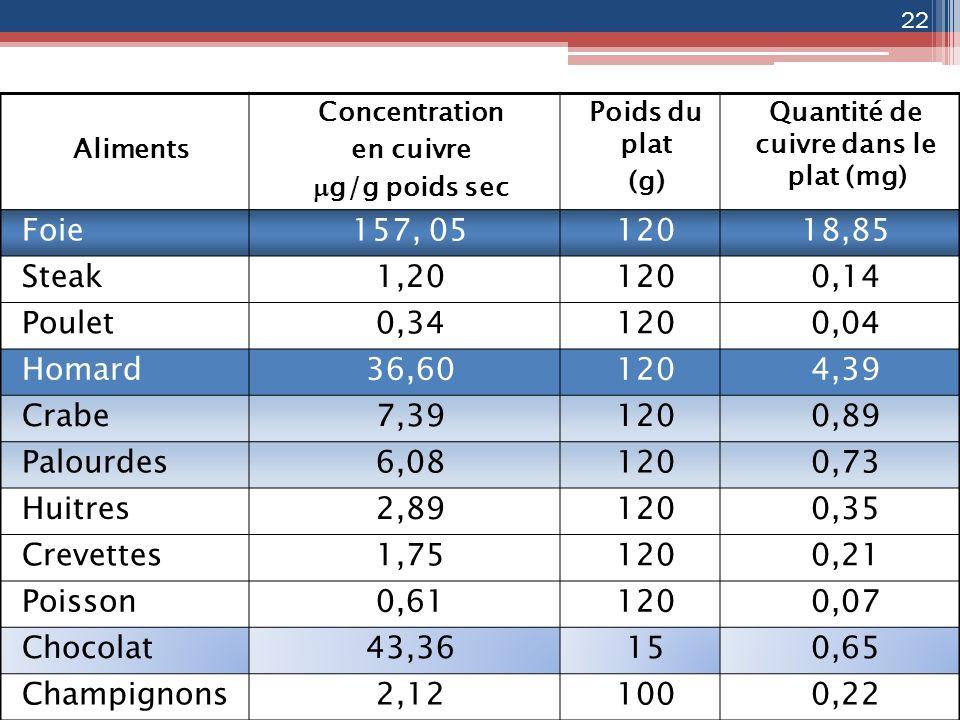 Aliments Concentration en cuivre g/g poids sec Poids du plat (g) Quantité de cuivre dans le plat (mg) Foie157, 0512018,85 Steak1,201200,14 Poulet0,341
