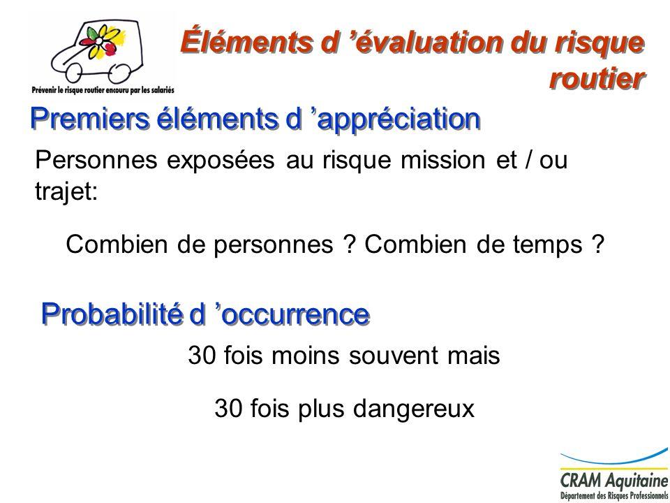 2 Premiers éléments d appréciation 30 fois moins souvent mais 30 fois plus dangereux Éléments d évaluation du risque routier Probabilité d occurrence