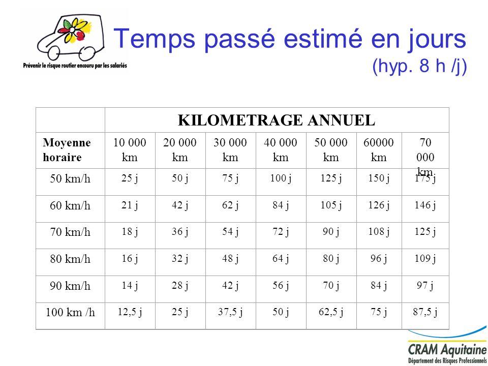 4 Temps passé estimé en jours (hyp. 8 h /j) KILOMETRAGE ANNUEL Moyenne horaire 10 000 km 20 000 km 30 000 km 40 000 km 50 000 km 60000 km 70 000 km 50