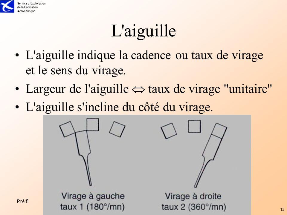 Service dExploitation de la Formation Aéronautique Pré fi 13 L'aiguille L'aiguille indique la cadence ou taux de virage et le sens du virage. Largeur