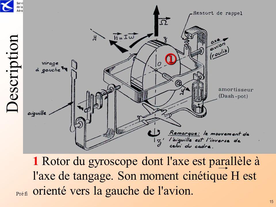 Service dExploitation de la Formation Aéronautique Pré fi 15 1 Rotor du gyroscope dont l'axe est parallèle à l'axe de tangage. Son moment cinétique H