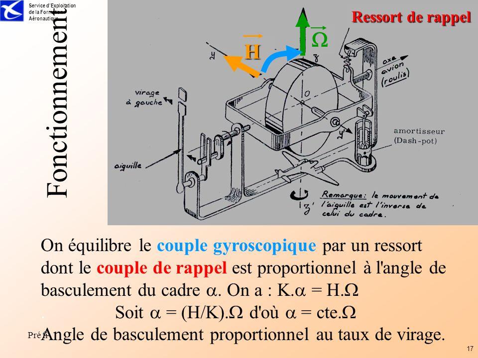 Service dExploitation de la Formation Aéronautique Pré fi 17 Fonctionnement H On équilibre le couple gyroscopique par un ressort dont le couple de rap