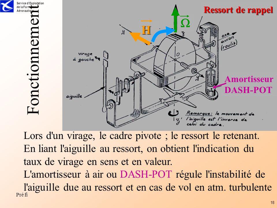 Service dExploitation de la Formation Aéronautique Pré fi 18 Fonctionnement H Lors d'un virage, le cadre pivote ; le ressort le retenant. En liant l'a