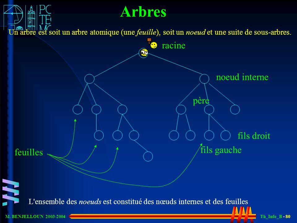 Th_Info_B - 80 M. BENJELLOUN 2003-2004 Arbres Un arbre est soit un arbre atomique (une feuille), soit un noeud et une suite de sous-arbres. racine feu