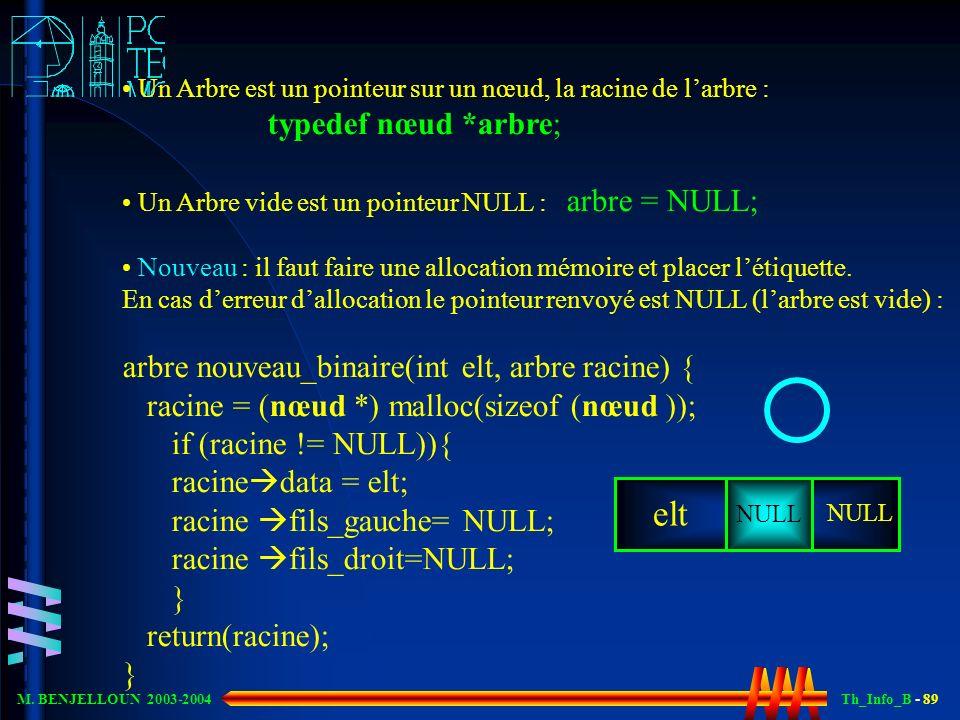 Th_Info_B - 89 M. BENJELLOUN 2003-2004 Un Arbre est un pointeur sur un nœud, la racine de larbre : typedef nœud *arbre; Un Arbre vide est un pointeur