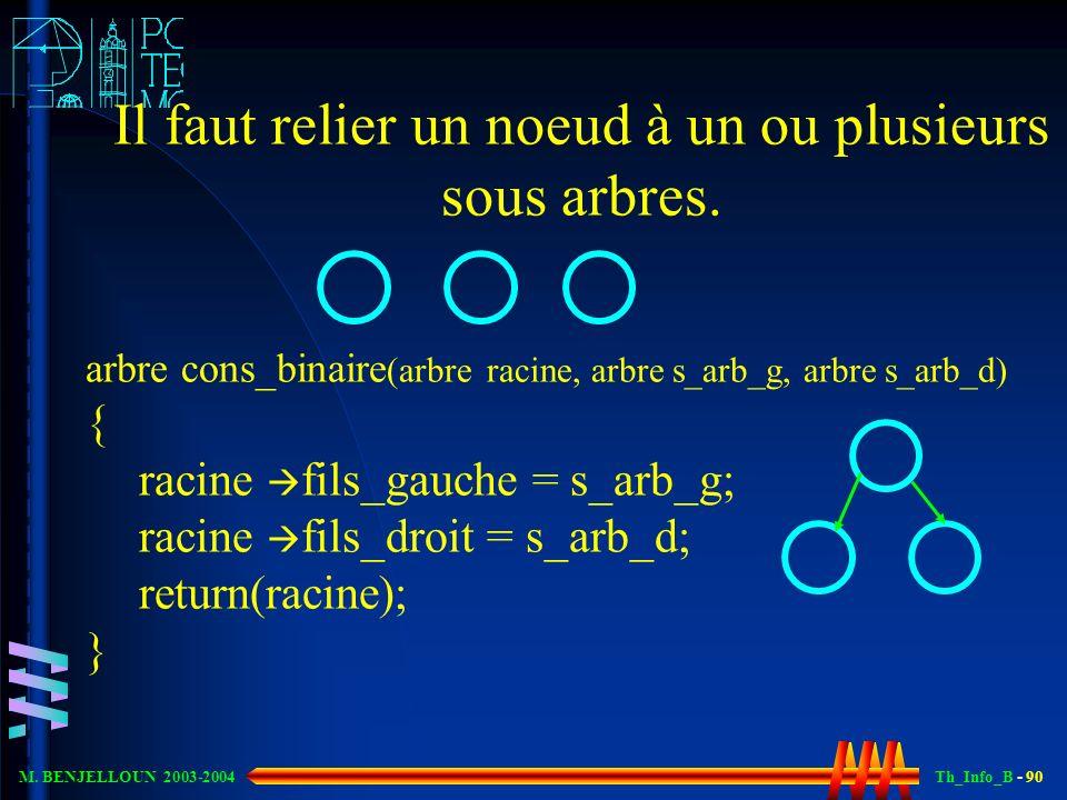 Th_Info_B - 90 M. BENJELLOUN 2003-2004 Il faut relier un noeud à un ou plusieurs sous arbres. arbre cons_binaire (arbre racine, arbre s_arb_g, arbre s