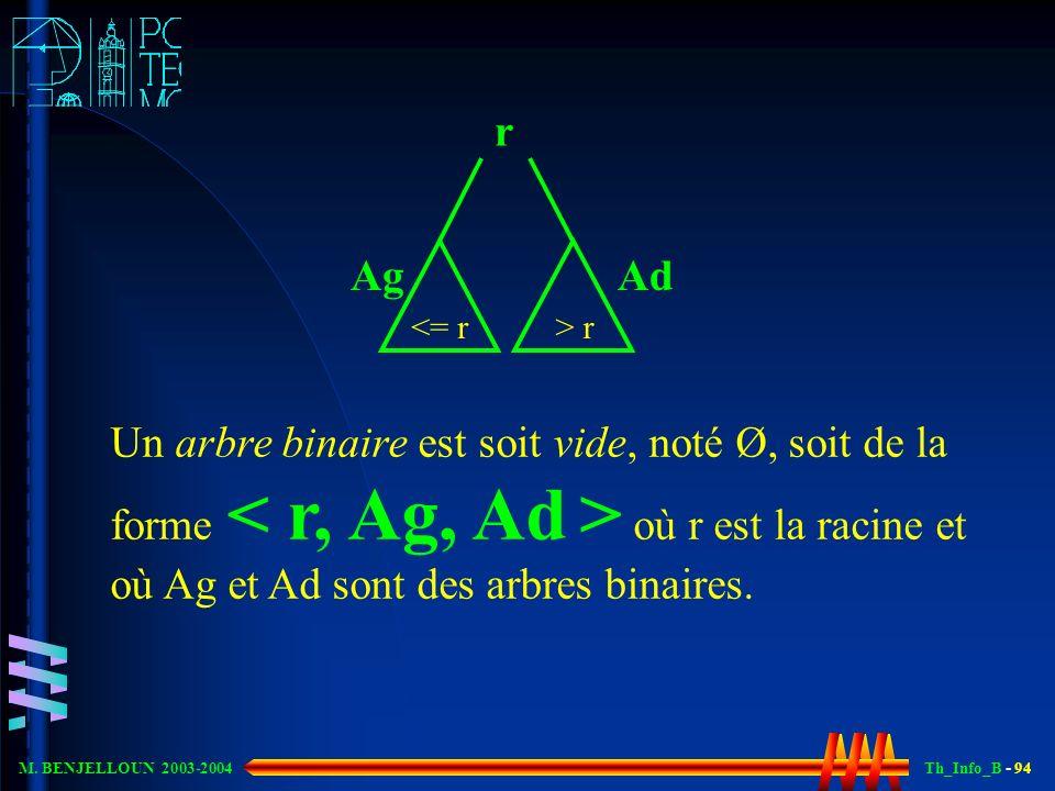 Th_Info_B - 94 M. BENJELLOUN 2003-2004 Un arbre binaire est soit vide, noté Ø, soit de la forme où r est la racine et où Ag et Ad sont des arbres bina