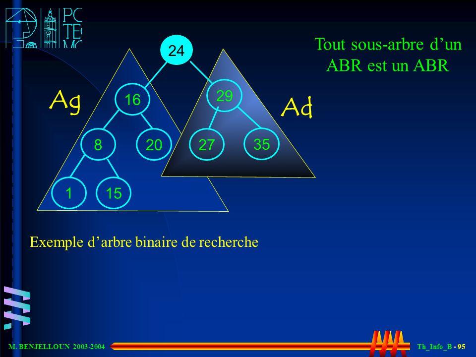 Th_Info_B - 95 M. BENJELLOUN 2003-2004 24 2929 35 16 1 272720 8 15 Exemple darbre binaire de recherche Tout sous-arbre dun ABR est un ABR Ag Ad