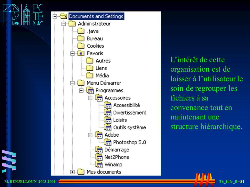 Th_Info_B - 81 M. BENJELLOUN 2003-2004 Lintérêt de cette organisation est de laisser à lutilisateur le soin de regrouper les fichiers à sa convenance