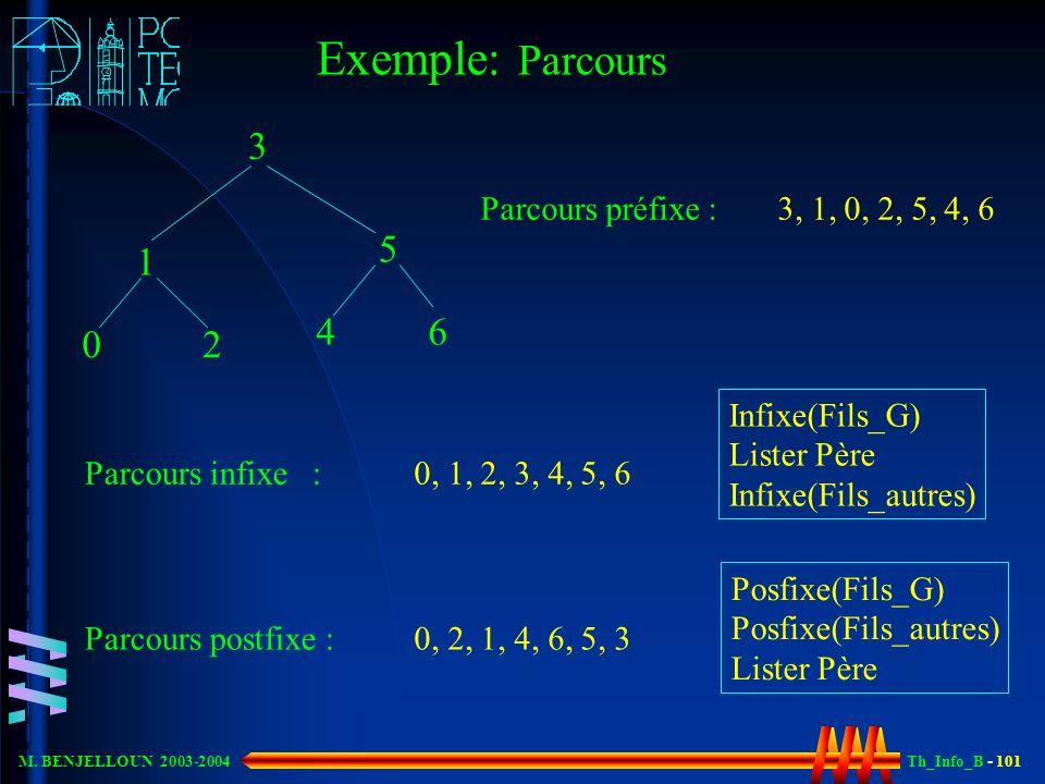 Th_Info_B - 101 M. BENJELLOUN 2003-2004 Exemple: Parcours 3 1 5 02 6 Parcours préfixe : Parcours infixe : Infixe(Fils_G) Lister Père Infixe(Fils_autre