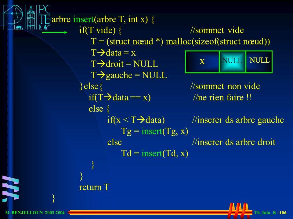 Th_Info_B - 106 M. BENJELLOUN 2003-2004 arbre insert(arbre T, int x) { if(T vide) { //sommet vide T = (struct nœud *) malloc(sizeof(struct nœud)) T da