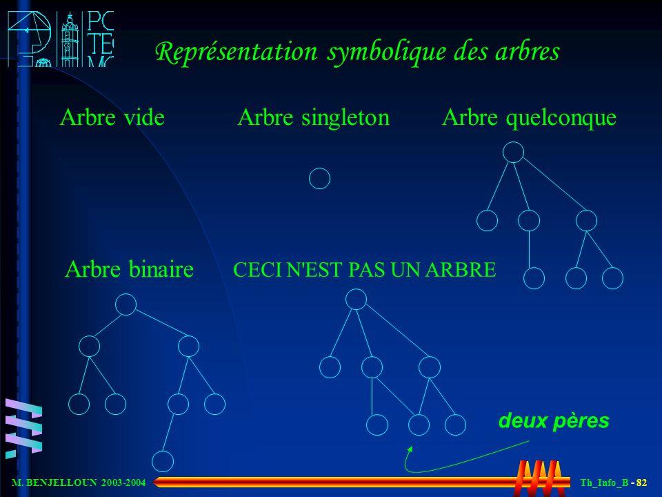 Th_Info_B - 82 M. BENJELLOUN 2003-2004 Représentation symbolique des arbres Arbre videArbre singletonArbre quelconque Arbre binaire CECI N'EST PAS UN