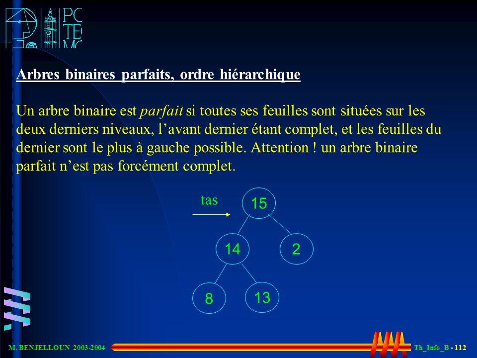Th_Info_B - 112 M. BENJELLOUN 2003-2004 Arbres binaires parfaits, ordre hiérarchique Un arbre binaire est parfait si toutes ses feuilles sont situées