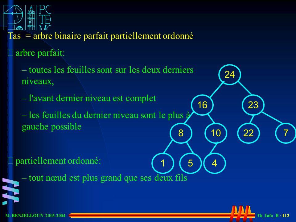 Th_Info_B - 113 M. BENJELLOUN 2003-2004 Tas = arbre binaire parfait partiellement ordonné arbre parfait: – toutes les feuilles sont sur les deux derni