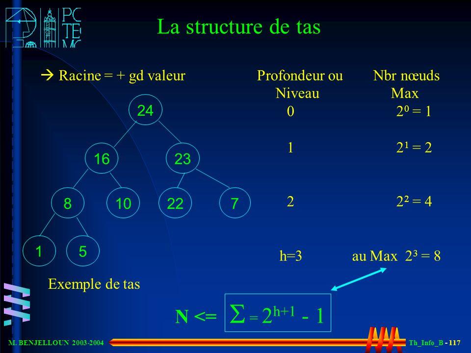 Th_Info_B - 117 M. BENJELLOUN 2003-2004 24 23 7 16 1 2210 8 5 Exemple de tas Profondeur ou Nbr nœuds Niveau Max 0 2 0 = 1 1 2 1 = 2 2 2 2 = 4 h=3 au M