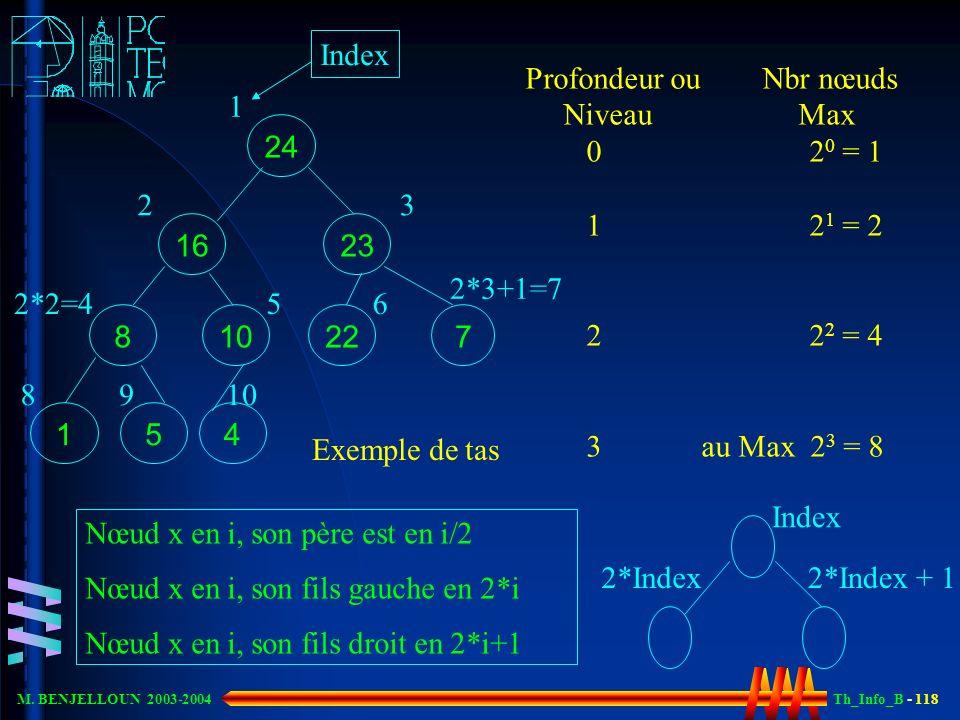 Th_Info_B - 118 M. BENJELLOUN 2003-2004 Nœud x en i, son père est en i/2 Nœud x en i, son fils gauche en 2*i Nœud x en i, son fils droit en 2*i+1 24 2