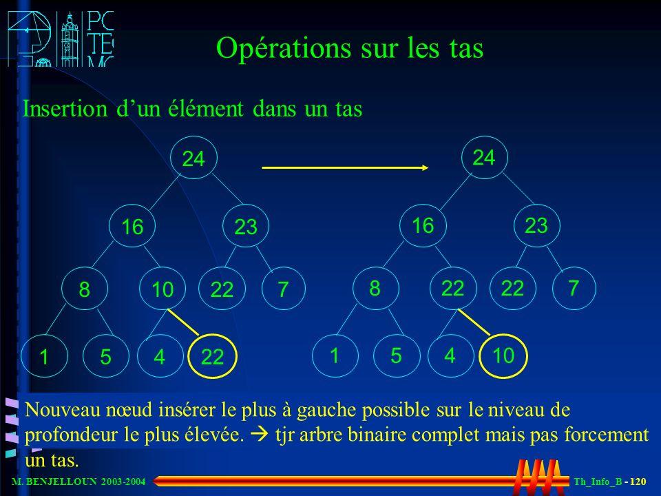 Th_Info_B - 120 M. BENJELLOUN 2003-2004 Opérations sur les tas Insertion dun élément dans un tas 24 23 7 16 1 2210 8 5 4 22 24 23 7 16 1 22 8 5 4 10 N