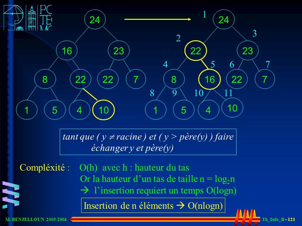Th_Info_B - 121 M. BENJELLOUN 2003-2004 24 23 7 16 1 22 8 5 4 10 24 23 7 22 1 16 8 5 4 10 Compléxité : O(h) avec h : hauteur du tas Or la hauteur dun