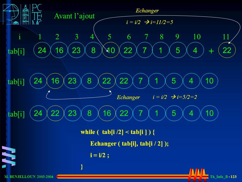 Th_Info_B - 123 M. BENJELLOUN 2003-2004 24 1623 7 12210 8 5 4 i 1 2 3 4 5 6 7 8 9 10 tab[i] Avant lajout while ( tab[i /2] < tab[i ] ) { Echanger ( ta