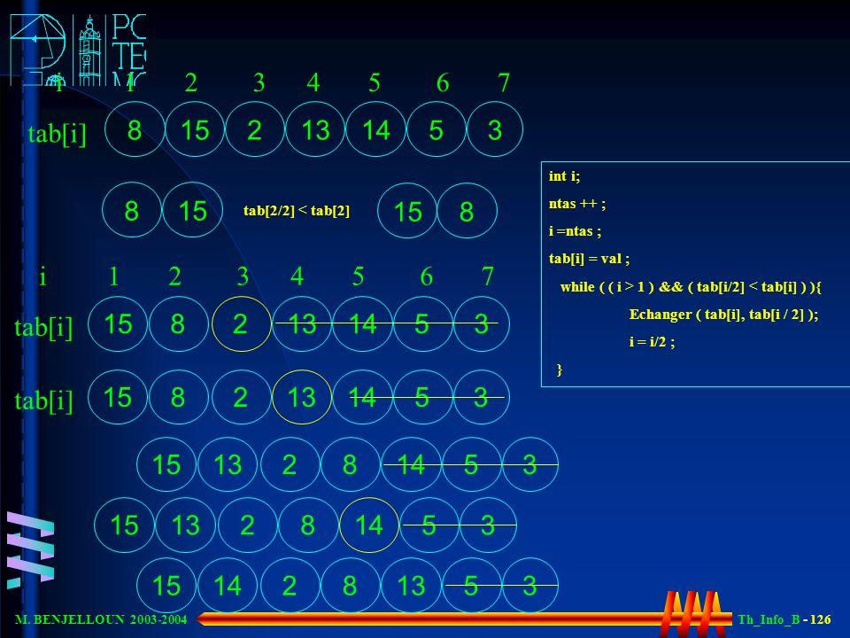 Th_Info_B - 126 M. BENJELLOUN 2003-2004 8 15 2 3 51413 tab[i] i 1 2 3 4 5 6 7 int i; ntas ++ ; i =ntas ; tab[i] = val ; while ( ( i > 1 ) && ( tab[i/2