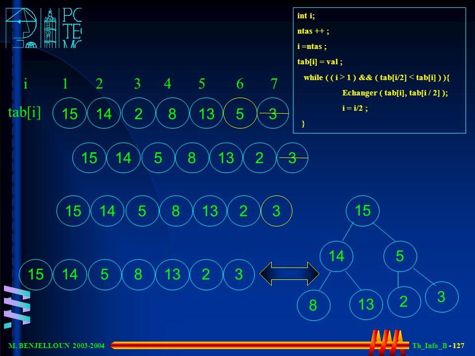 Th_Info_B - 127 M. BENJELLOUN 2003-2004 tab[i] i 1 2 3 4 5 6 7 14 15 2 3 513 8 int i; ntas ++ ; i =ntas ; tab[i] = val ; while ( ( i > 1 ) && ( tab[i/