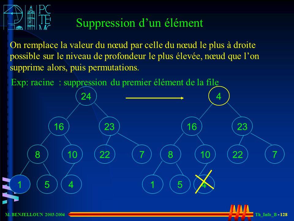 Th_Info_B - 128 M. BENJELLOUN 2003-2004 Suppression dun élément On remplace la valeur du nœud par celle du nœud le plus à droite possible sur le nivea