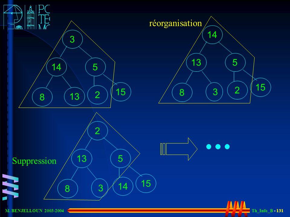 Th_Info_B - 131 M. BENJELLOUN 2003-2004 3 14 5 8 13 2 15 réorganisation 14 13 5 8 3 2 15 2 13 5 8 3 14 15 Suppression