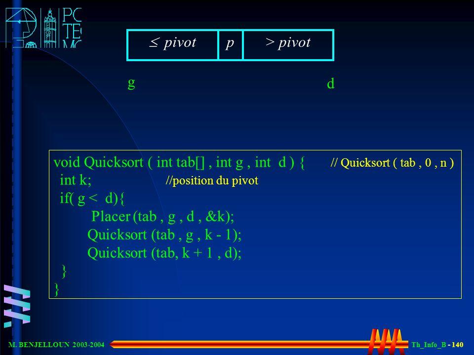 Th_Info_B - 140 M. BENJELLOUN 2003-2004 p> pivot pivot void Quicksort ( int tab[], int g, int d ) { // Quicksort ( tab, 0, n ) int k; //position du pi