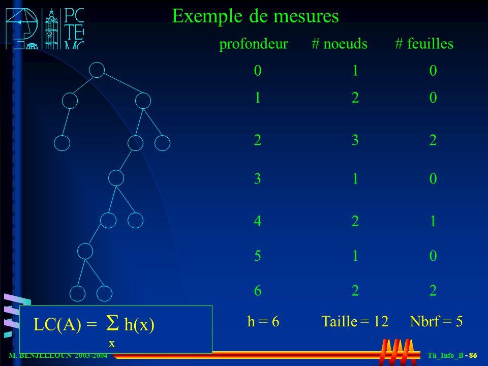 Th_Info_B - 86 M. BENJELLOUN 2003-2004 Exemple de mesures profondeur # noeuds # feuilles 0 1 0 1 2 0 2 3 2 3 1 0 4 2 1 5 1 0 6 2 2 Taille = 12Nbrf = 5