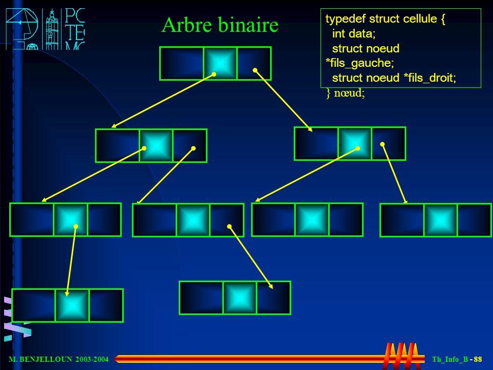 Th_Info_B - 88 M. BENJELLOUN 2003-2004 Arbre binaire typedef struct cellule { int data; struct noeud *fils_gauche; struct noeud *fils_droit; } nœud;