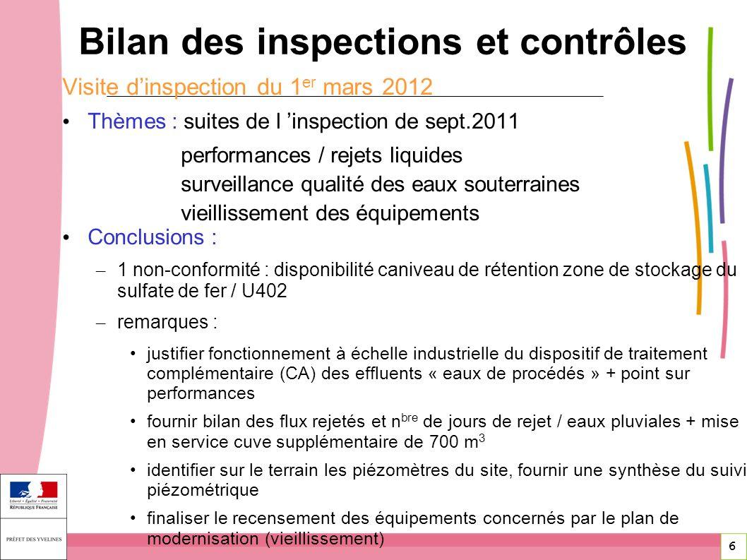 6 6 Visite dinspection du 1 er mars 2012 Thèmes : suites de l inspection de sept.2011 performances / rejets liquides surveillance qualité des eaux sou