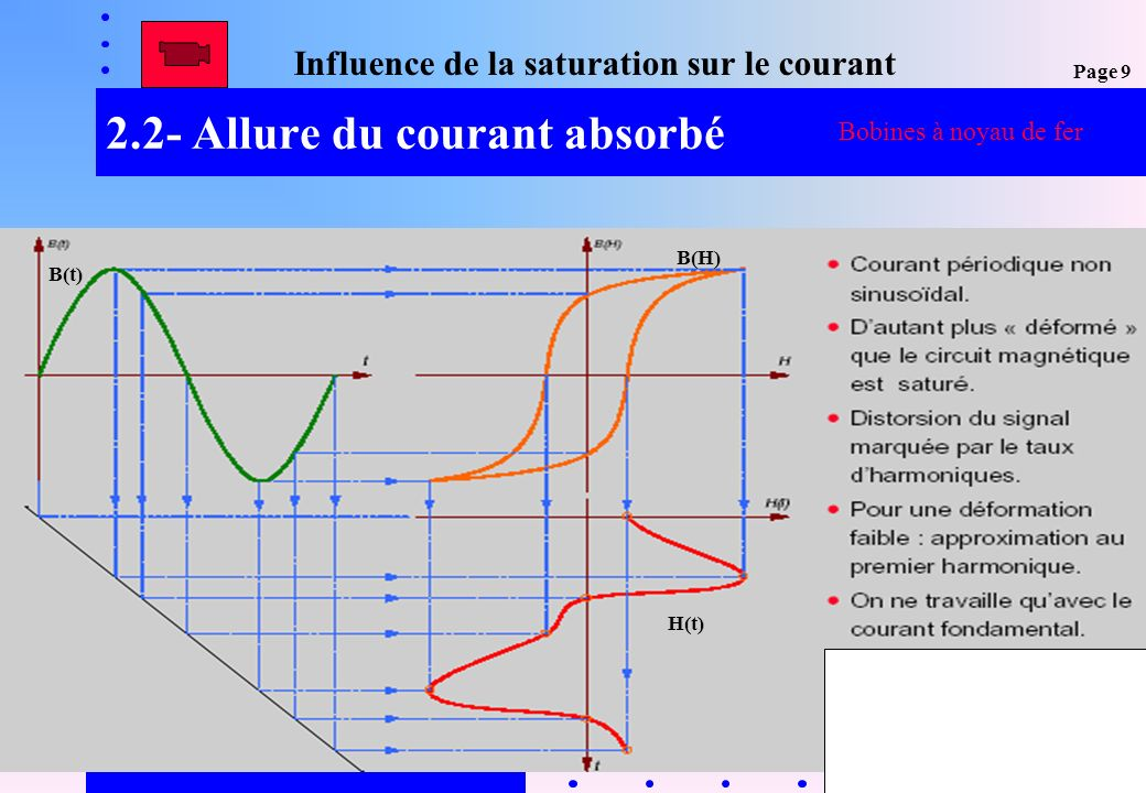 12 2.2- Allure du courant absorbé Influence de la saturation sur le courant B(t) H(t) B(H) Bobines à noyau de fer Page 9