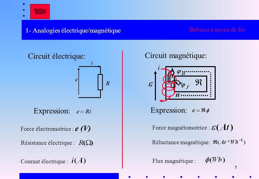 5 1- Analogies électrique/magnétique Bobines à noyau de fer Circuit électrique: Circuit magnétique: Expression: Force électromotrice : e (V) Résistanc