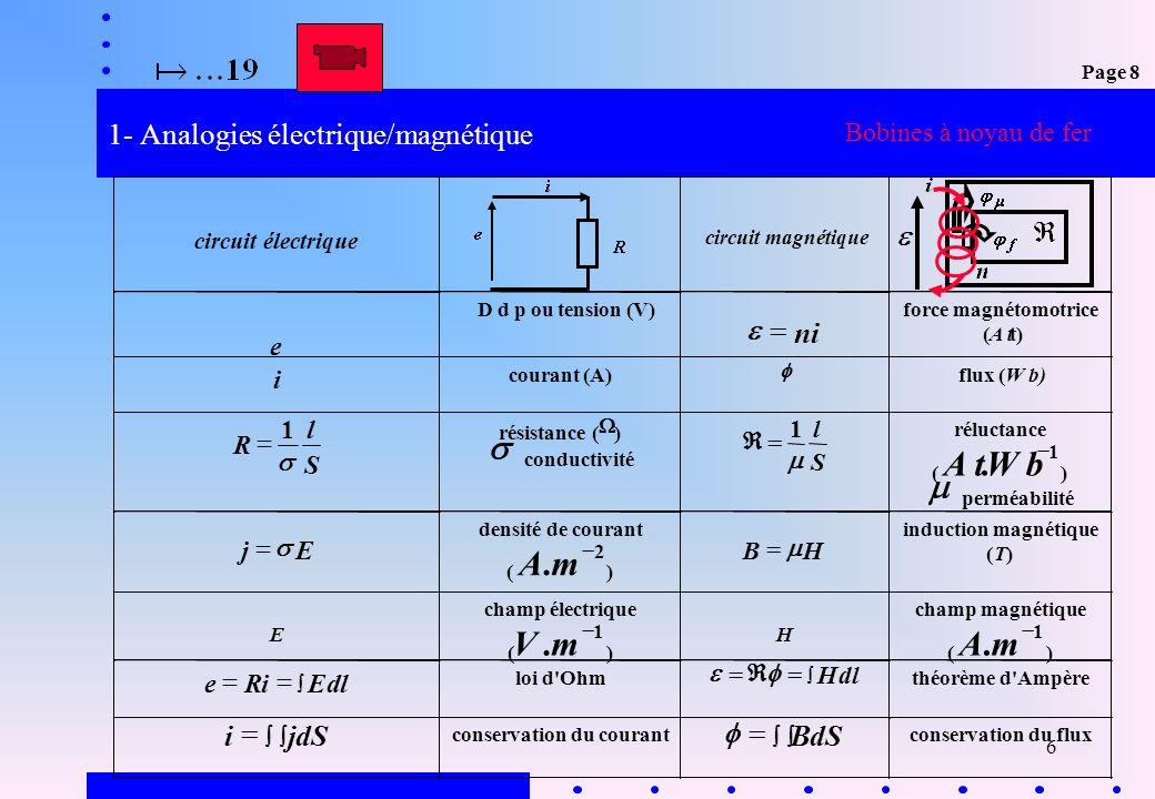 7 2.1- Circuits magnétiques Bobines à noyau de fer Un circuit magnétique est la partie ferromagnétique guidant le flux magnétique d un système électrique: Exemples: le noyau d un transformateur ou le corps d un moteur Page 8