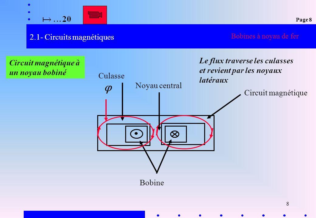8 2.1- Circuits magnétiques Bobine Circuit magnétique Culasse Circuit magnétique à un noyau bobiné Noyau central Le flux traverse les culasses et revi