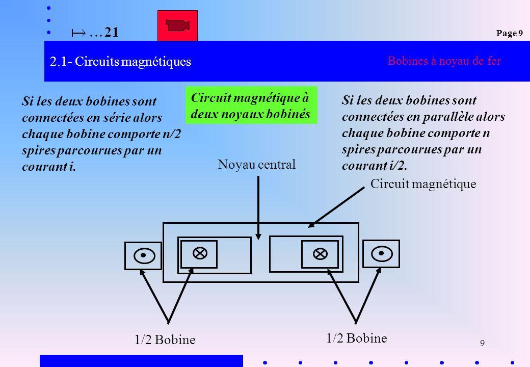 9 2.1- Circuits magnétiques 1/2 Bobine Circuit magnétique Noyau central Circuit magnétique à deux noyaux bobinés Si les deux bobines sont connectées e