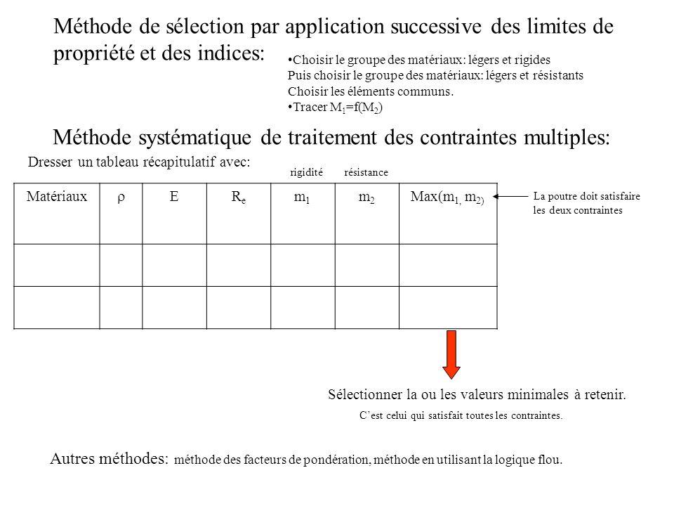 Méthode systématique de traitement des contraintes multiples: Dresser un tableau récapitulatif avec: Matériaux EReRe m1m1 m2m2 Max(m 1, m 2) Sélection