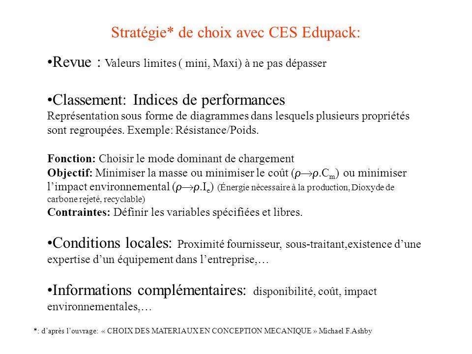 Stratégie* de choix avec CES Edupack: Revue : Valeurs limites ( mini, Maxi) à ne pas dépasser Classement: Indices de performances Représentation sous