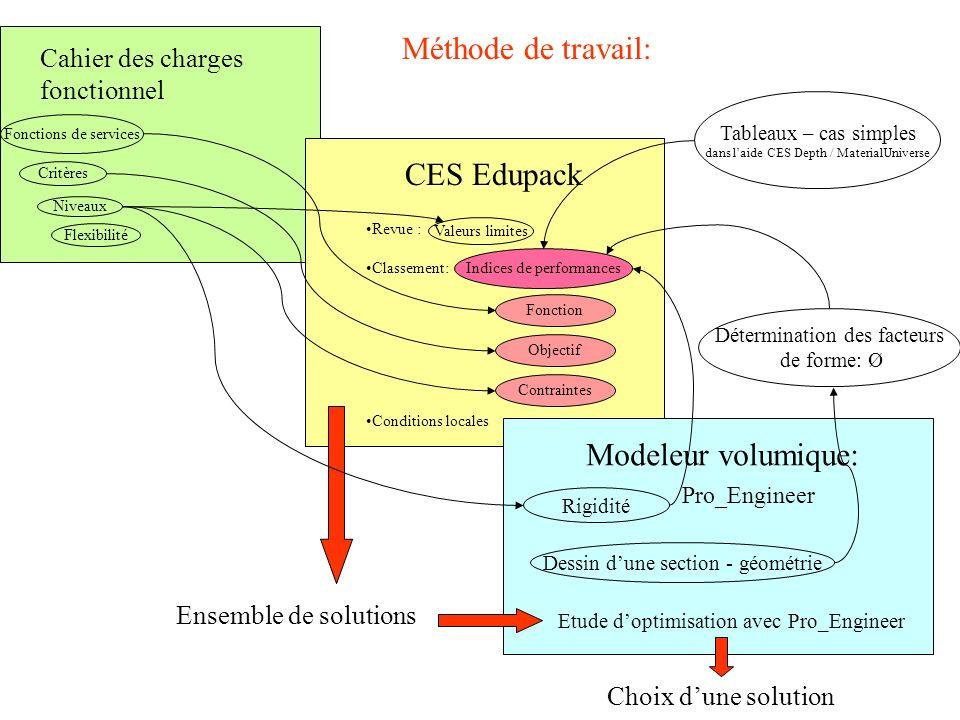 CES Edupack Revue : Classement: Conditions locales Modeleur volumique: Pro_Engineer Cahier des charges fonctionnel Fonction Objectif Contraintes Indic