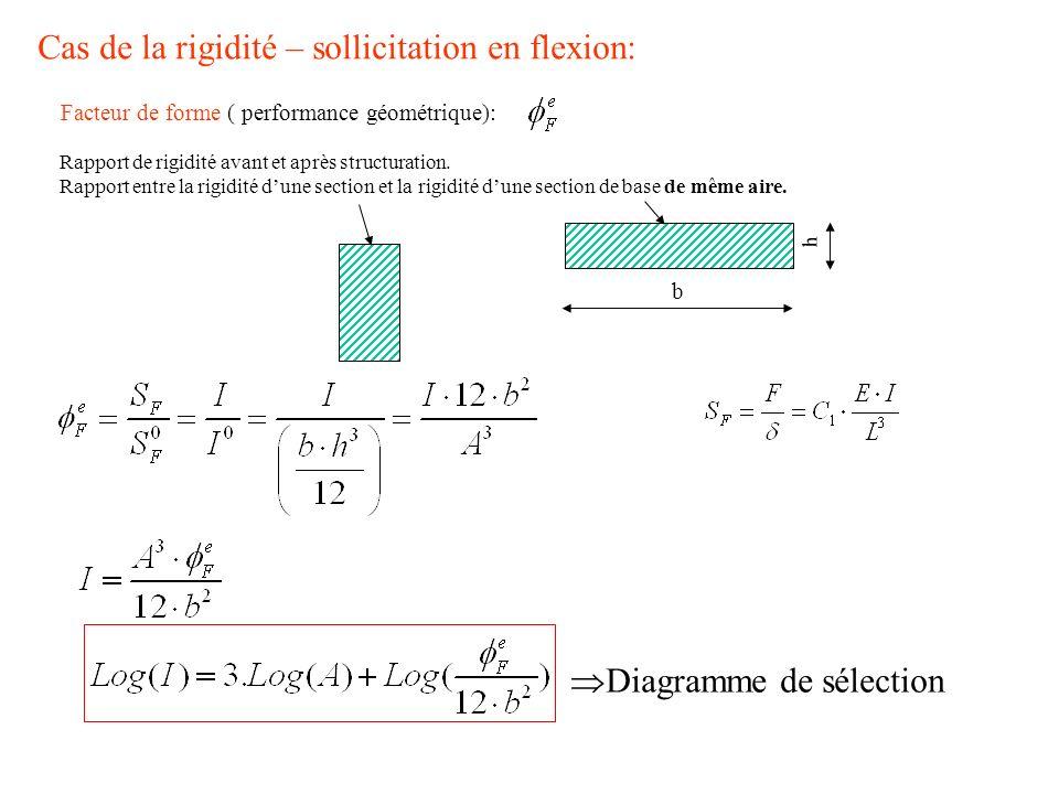 Cas de la rigidité – sollicitation en flexion: Facteur de forme ( performance géométrique): Rapport de rigidité avant et après structuration. Rapport