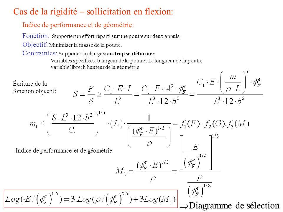 Indice de performance et de géométrie: Fonction: Supporter un effort réparti sur une poutre sur deux appuis. Objectif: Minimiser la masse de la poutre