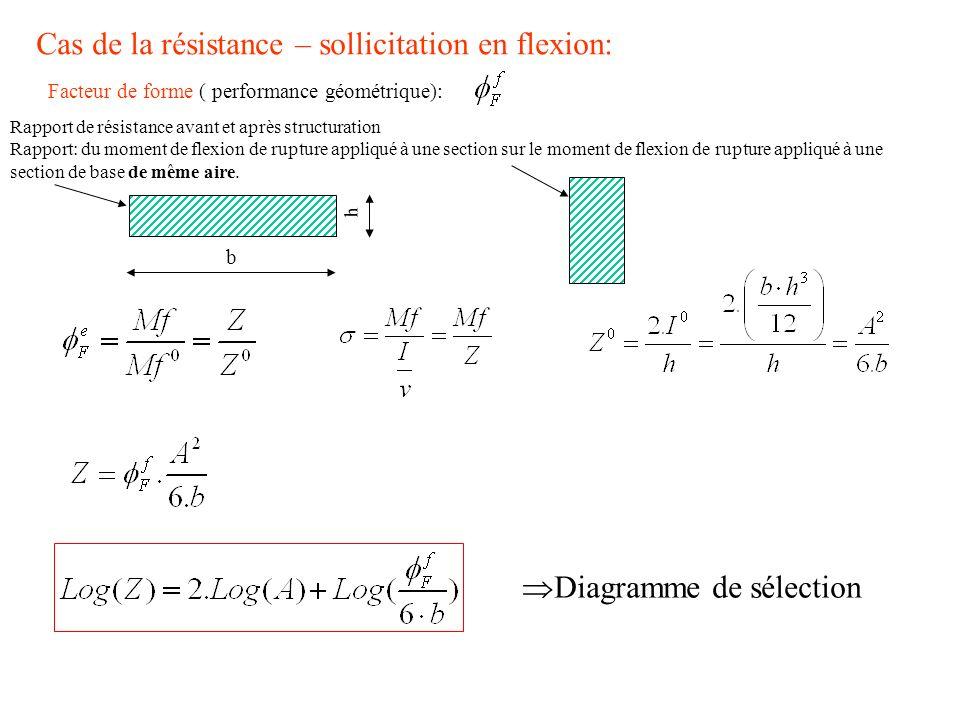 Cas de la résistance – sollicitation en flexion: Facteur de forme ( performance géométrique): Rapport de résistance avant et après structuration Rappo