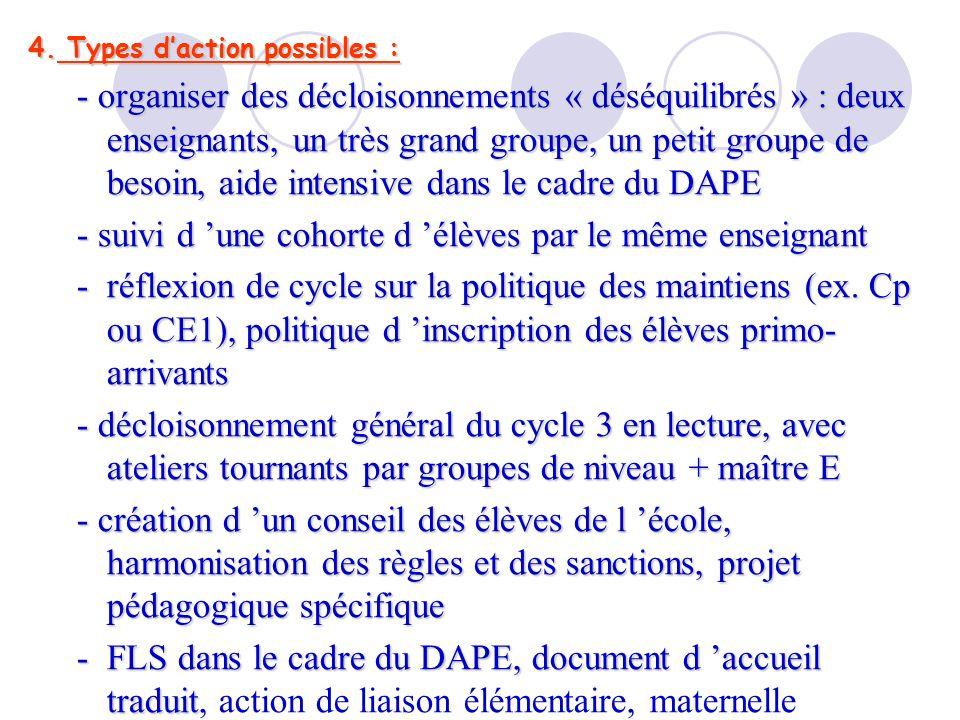 4. Types daction possibles : - organiser des décloisonnements « déséquilibrés » : deux enseignants, un très grand groupe, un petit groupe de besoin, a