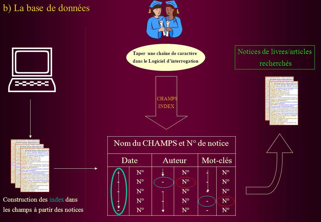 b) La base de données Construction des index dans les champs à partir des notices Taper une chaîne de caractère dans le Logiciel dinterrogation CHAMPS